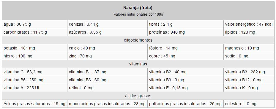 informacion nutricional de la naranja